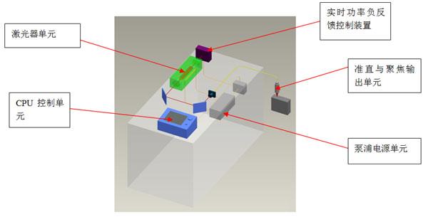 能量负反馈激光焊接机的工作原理
